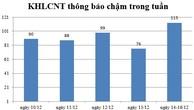 Ngày 14-16/12: Có 113 thông báo kế hoạch lựa chọn nhà thầu chậm