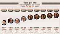 Top 5 người giàu nhất trên sàn chứng khoán 2015