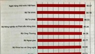 Bộ Giao thông vận tải  có chỉ số CCHC thấp nhất trong các đơn vị được đánh giá (ảnh: BNV)