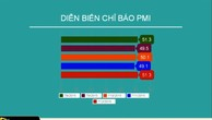Tháng 12: Chỉ báo PMI quay lại mức cao nhất 5 tháng