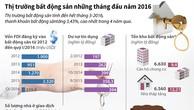 Thị trường bất động sản, nhìn lại 4 tháng đầu năm 2016