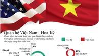 Những thành tựu hợp tác giữa Việt Nam và Hoa Kỳ