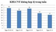 Ngày 03/11: Có 27 thông báo kế hoạch lựa chọn nhà thầu không hợp lệ