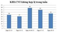 Ngày 08/11: Có 33 thông báo kế hoạch lựa chọn nhà thầu không hợp lệ