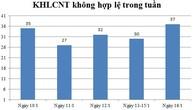 Ngày 16/01: Có 37 thông báo kế hoạch lựa chọn nhà thầu không hợp lệ