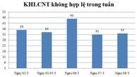 Ngày 08/03: Có 32 thông báo kế hoạch lựa chọn nhà thầu không hợp lệ