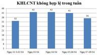 Ngày 07,08,09/04: Có 35 thông báo kế hoạch lựa chọn nhà thầu không hợp lệ
