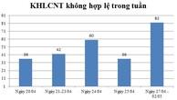 Ngày 27/04 - 02/05: Có 82 thông báo kế hoạch lựa chọn nhà thầu không hợp lệ