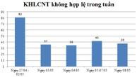 Ngày 08/05: Có 39 thông báo kế hoạch lựa chọn nhà thầu không hợp lệ
