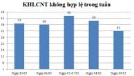 Ngày 09/05: Có 31 thông báo kế hoạch lựa chọn nhà thầu không hợp lệ