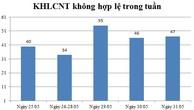 Ngày 31/05: Có 47 thông báo kế hoạch lựa chọn nhà thầu không hợp lệ