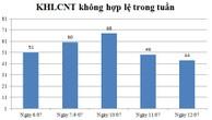 Ngày 12/07: Có 44 thông báo kế hoạch lựa chọn nhà thầu không hợp lệ
