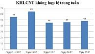 Ngày 27/07: Có 49 thông báo kế hoạch lựa chọn nhà thầu không hợp lệ
