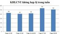 Ngày 08/08: Có 52 thông báo kế hoạch lựa chọn nhà thầu không hợp lệ