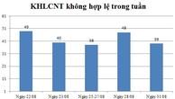 Ngày 31/08: Có 39 thông báo kế hoạch lựa chọn nhà thầu không hợp lệ
