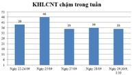 Ngày 29,30/09 và 01/10: Có 35 thông báo kế hoạch lựa chọn nhà thầu chậm