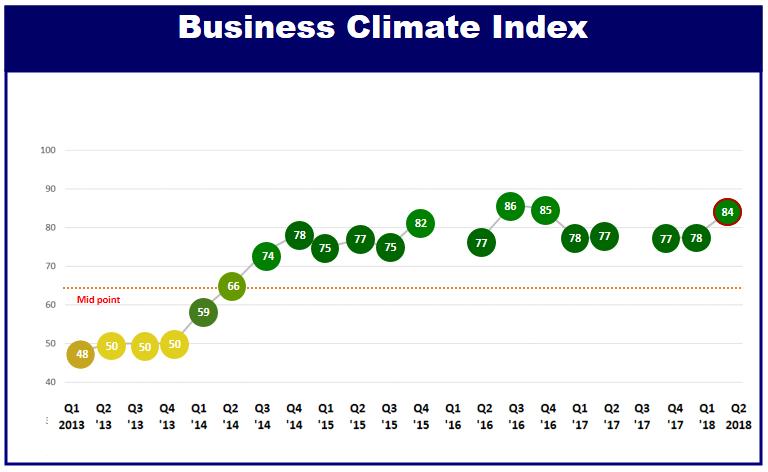 Chỉ số môi trường kinh doanh của Việt Nam tăng 6 bậc trong mắt các DN châu Âu - ảnh 1