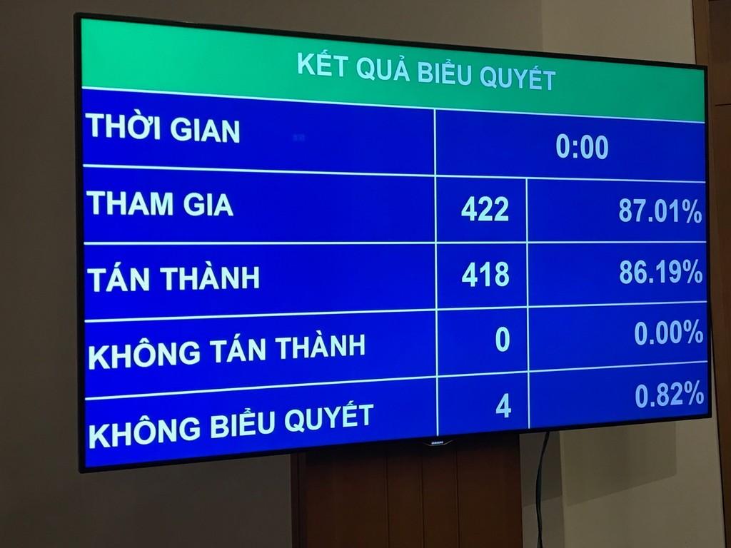 Kết quả biểu quyết của Quốc hội thông qua dự toán ngân sách nhà nước năm 2019