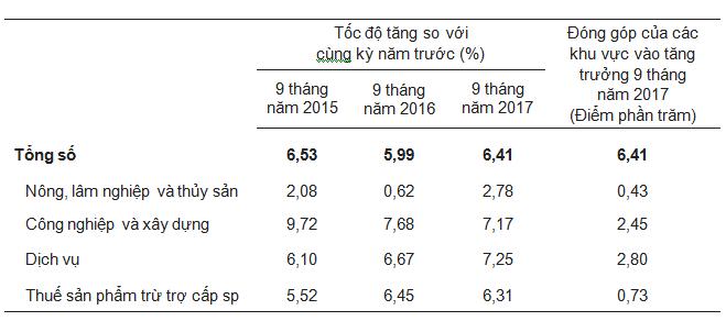GDP 9 tháng tăng 6,41%, cả năm có thể đạt 6,7% - ảnh 2