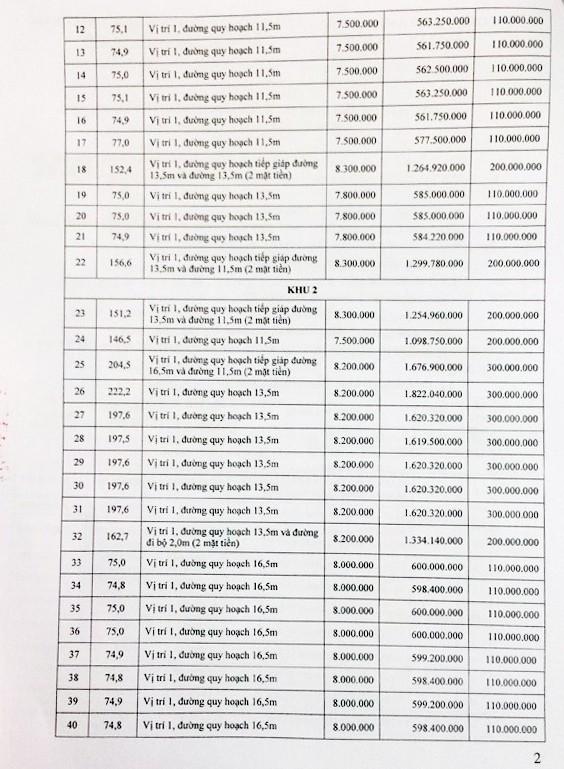 Đấu giá quyền sử dụng đất tại huyện Phù Yên, Sơn La - ảnh 2
