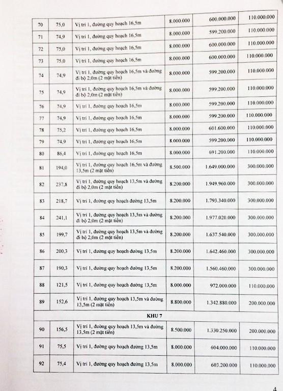 Đấu giá quyền sử dụng đất tại huyện Phù Yên, Sơn La - ảnh 4