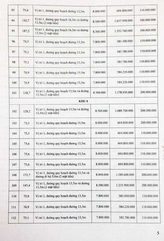 Đấu giá quyền sử dụng đất tại huyện Phù Yên, Sơn La - ảnh 5