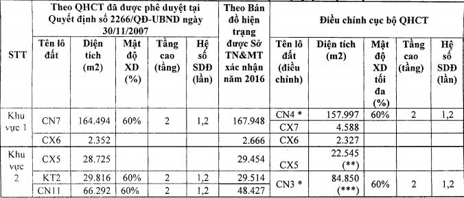 Hà Nội: Điều chỉnh quy hoạch hơn 29ha đất KCN Thạch Thất - Quốc Oai - ảnh 1