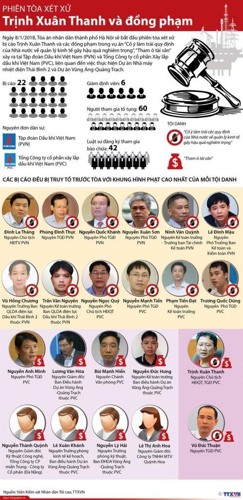 Thông tin đáng chú ý về phiên tòa xét xử Trịnh Xuân Thanh và đồng phạm - ảnh 1