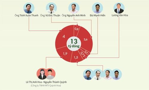 Luật sư phản đối kết luận ông Trịnh Xuân Thanh 'chối tội' - ảnh 1
