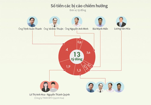 Cấp dưới oán trách bị cáo Trịnh Xuân Thanh - ảnh 1