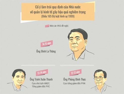 Ông Đinh La Thăng bị phạt 13 năm tù, Trịnh Xuân Thanh án chung thân - ảnh 2