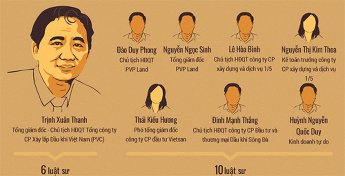 'Cò môi giới' dùng tiền mua chuộc ở vụ án ông Trịnh Xuân Thanh - ảnh 1