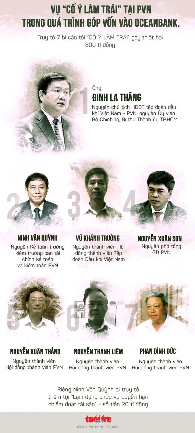 Ngày 19-3, ông Đinh La Thăng lại hầu tòa vụ PVN mất 800 tỷ đồng - ảnh 1