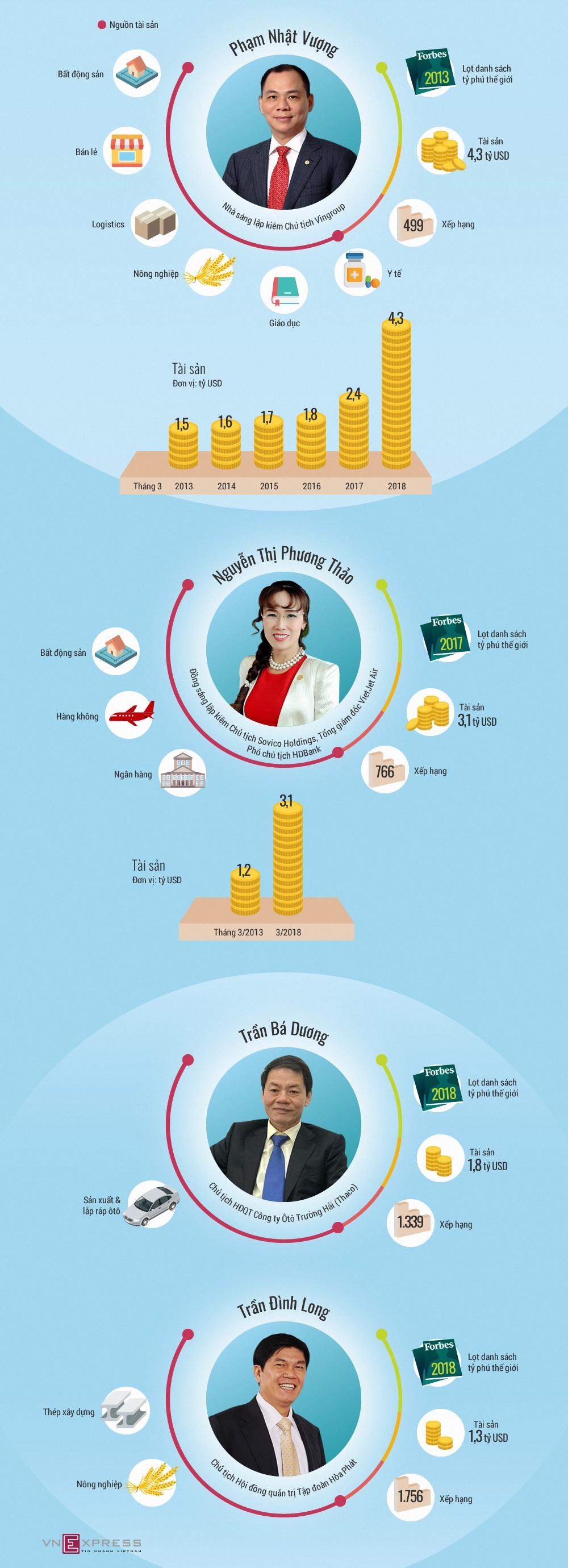 Tài sản của tỷ phú Việt Nam đến từ đâu? - ảnh 1