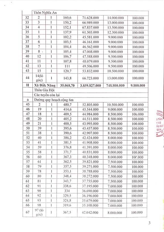 Đấu giá quyền sử dụng đất tại TP.Kon Tum, Kon Tum - ảnh 3