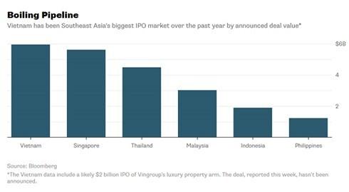 """Thị trường IPO tại Việt Nam đang lên """"cơn sốt""""? - ảnh 1"""