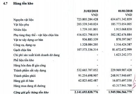 Thép Pomina (POM) báo lãi hơn 209 tỷ đồng quý 1/2018, tăng nhẹ so với cùng kỳ năm 1017 - ảnh 2