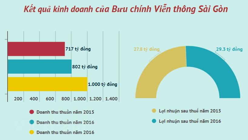 VNPT thoái 8,52% vốn góp trong Công ty Bưu chính Viễn thông Sài Gòn - ảnh 1