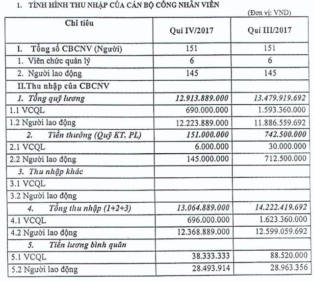 Sếp VAMC có thời điểm nhận lương gần 90 triệu đồng/tháng - ảnh 1