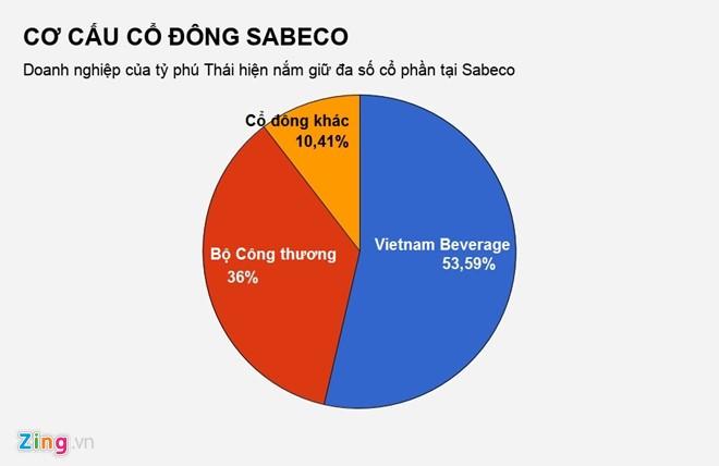 Người Thái cử thêm 3 nhân sự vào Bia Sài Gòn - ảnh 1