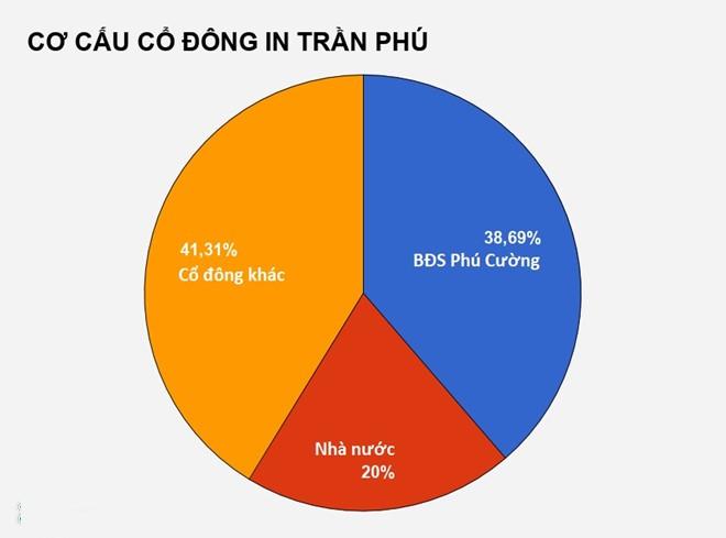 Thua lỗ hàng chục tỷ, In Trần Phú vẫn được săn nhờ đất vàng ở Sài Gòn - ảnh 2