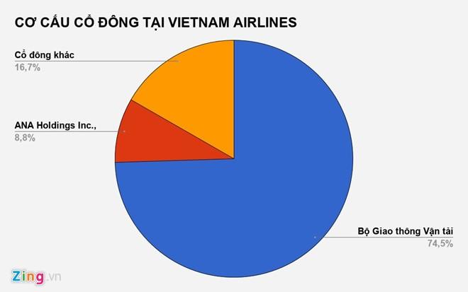 Đấu giá ế ẩm, Bộ GTVT chỉ thu về 1,5 tỷ đồng từ Vietnam Airlines - ảnh 2