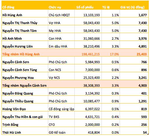 Techcombank lên sàn với mức định giá 6,5 tỷ USD, mẹ và vợ ông Hồ Hùng Anh sẽ gia nhập Top 10 người giàu nhất sàn chứng khoán - ảnh 1