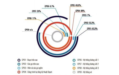 Tuyến metro hơn 1 tỷ USD ở thủ đô lùi tiến độ đến năm 2023 - ảnh 1