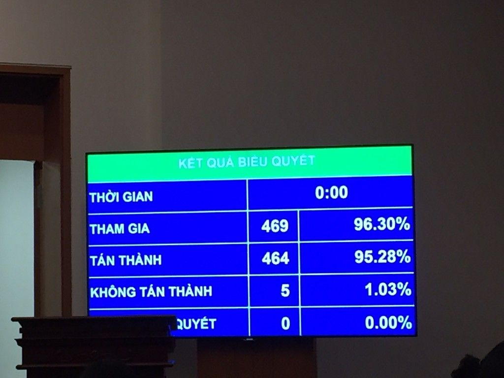 Với 464/469 đại biểu tán thành, Quốc hội chính thức thông qua Luật Cạnh tranh (sửa đổi). Ảnh: Việt Anh