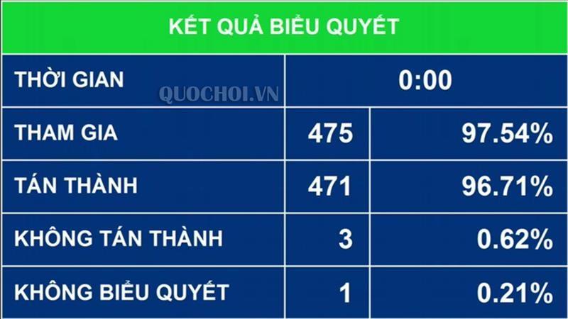 Kết quả Quốc hội biểu quyết thông qua Luật Sửa đổi, bổ sung một số điều của 11 luật liên quan đến quy hoạch. Ảnh: Quochoi.vn