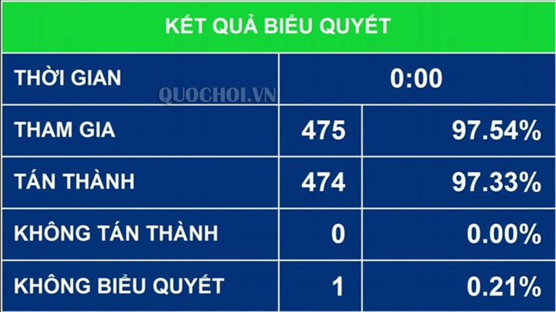 Kết quả biểu quyết thông qua Nghị quyết về tiếp tục hoàn thiện và đẩy mạnh việc thực hiện chính sách, pháp luật về quản lý, sử dụng vốn, tài sản nhà nước tại DN và cổ phần hoá DNNN. Ảnh: Quochoi.vn