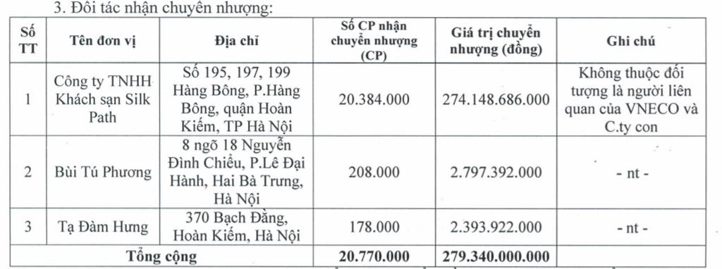 VNE đã bán Khách sạn Xanh Huế thu về 279 tỷ đồng - ảnh 1