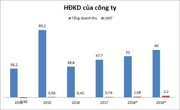 IPO Duyên hải Quảng Ninh: Lượng đặt mua gấp gần 13 lần chào bán - ảnh 1