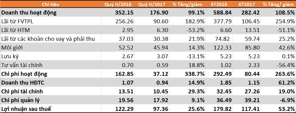 BSC 6 tháng vượt 14,6% kế hoạch lợi nhuận năm - ảnh 1